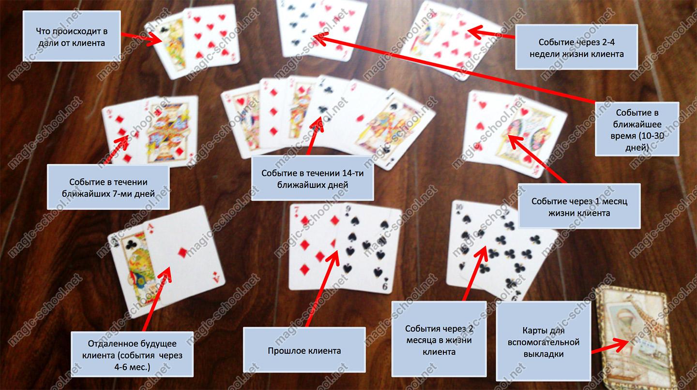Гадания на картах бе описания гадания на игральных картах на любовь