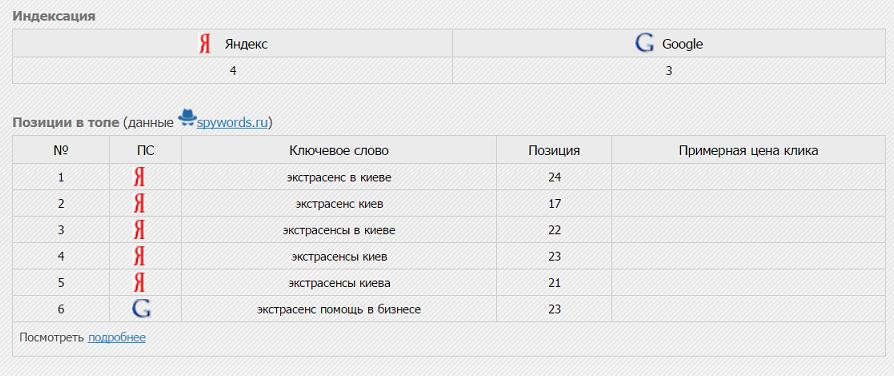 Ирина Головач (irinadoctor.com) - шарлатанка с Украины, показатели сайта.png